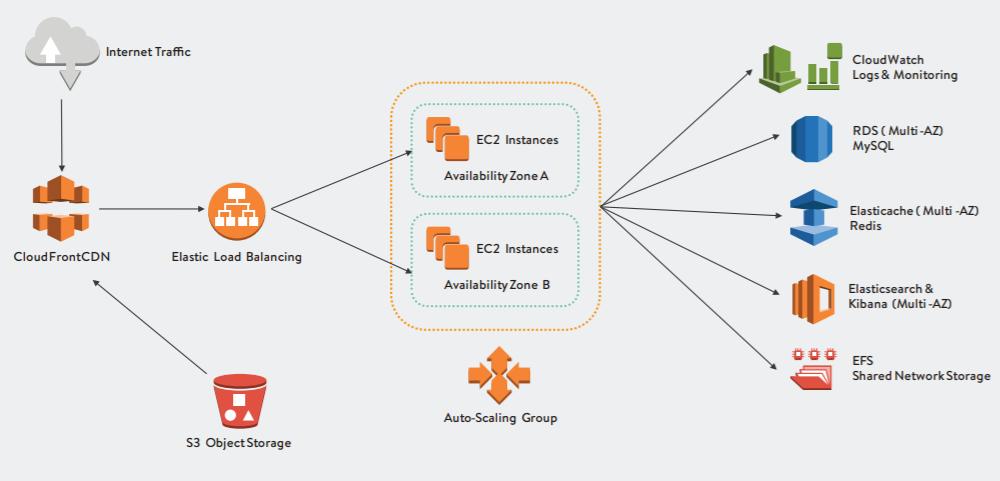 Rhino Group AWS Architecture