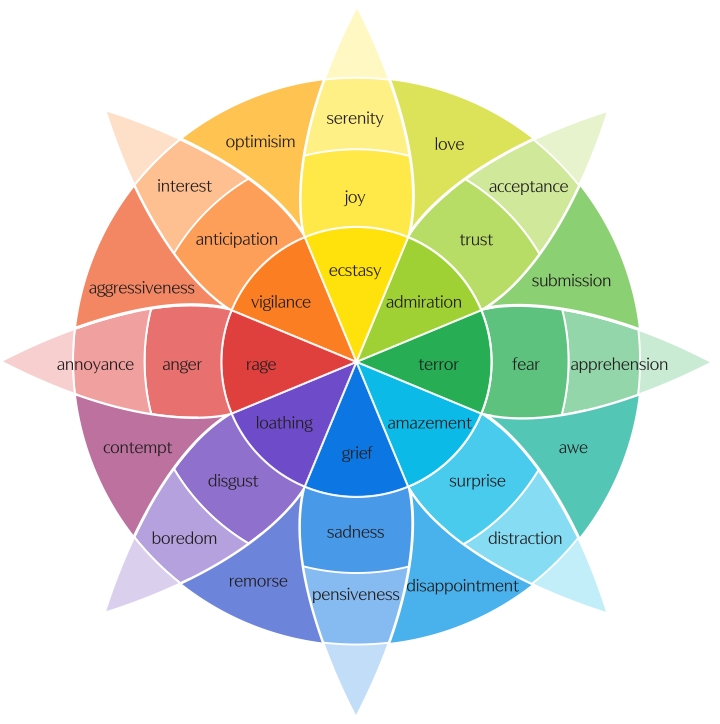 "Plutchik's wheel of emotions, with feelings like ""anticipation, joy, trust, fear, surprise, sadness, disgust, and anger"" circled around each other in a flower-like pattern"