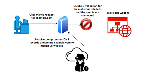 How does DNSSEC help?